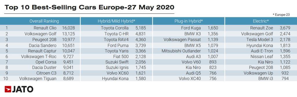 2020年5月 モデル別欧州販売台数ランキング