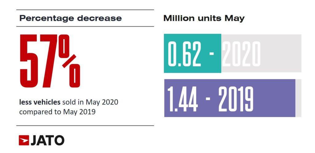 2020年5月 欧州市場は57%減