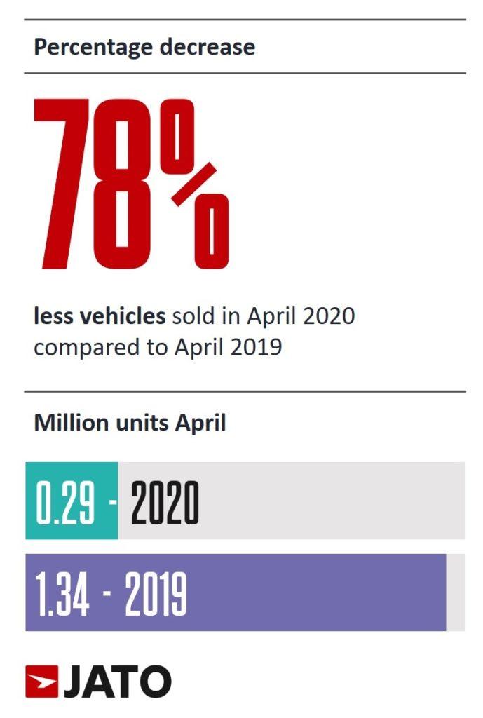 2020年4月 欧州市場は78%減