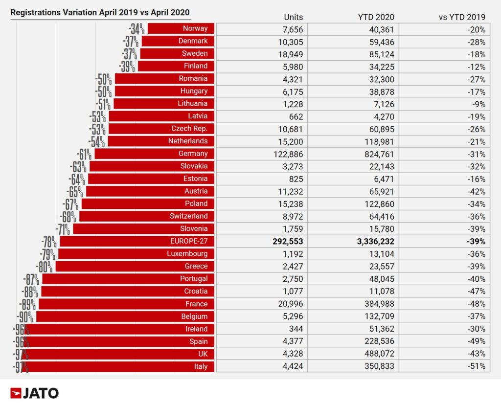 2020年4月 欧州各国販売台数前年同月比較
