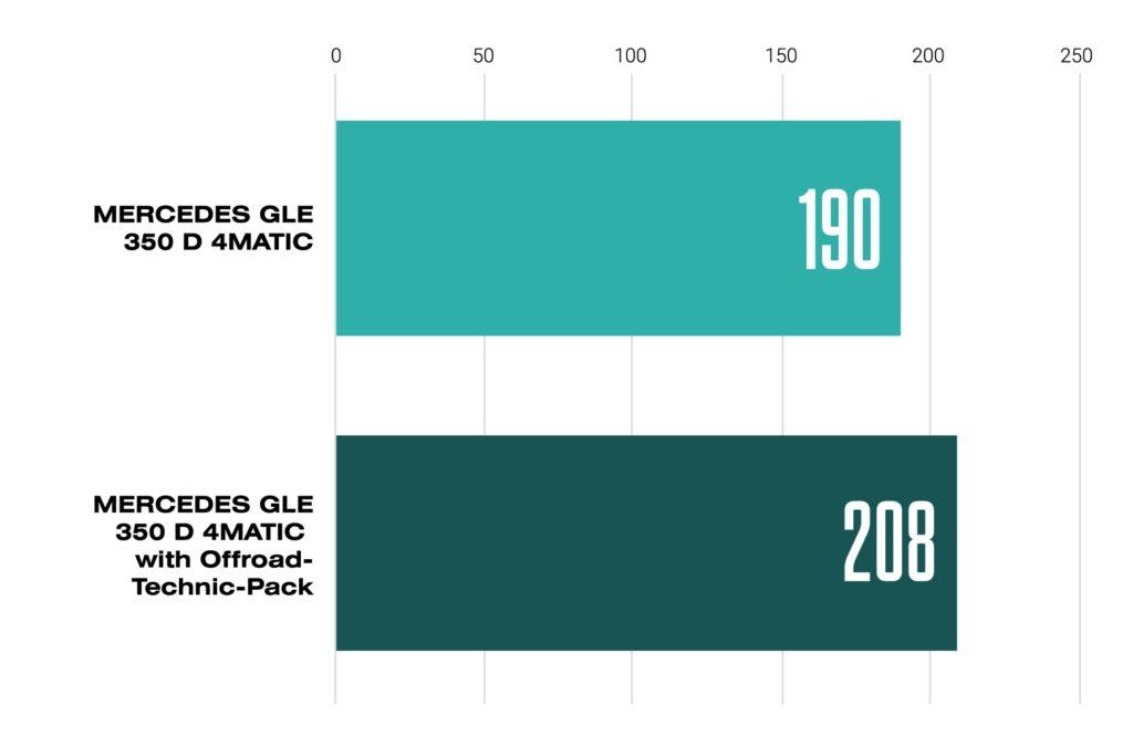 メルセデス・ベンツ GLE 350 D 4MATICの二酸化炭素排出量(g/km)