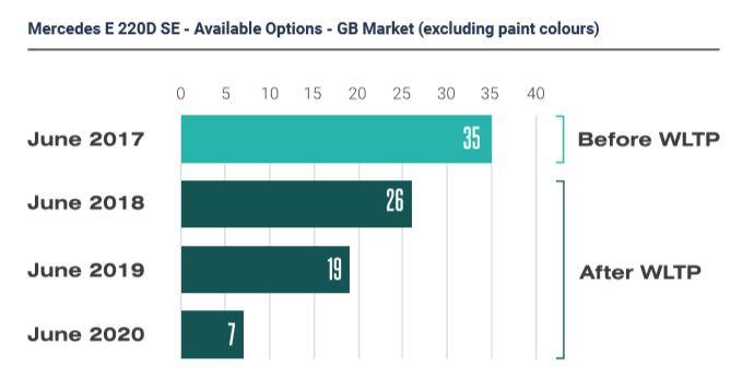 メルセデス・ベンツ E 220D SE のイギリス市場でのオプション数(外装色オプションを除く)