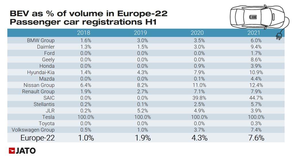 EV as % of Sales H1